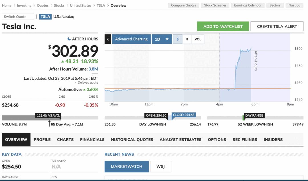 L'action Tesla a fait un bond de plus de 17% après la publication des résultats du quatrième trimestre